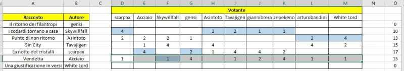votazioniscreenshotsecondotentativo.JPG